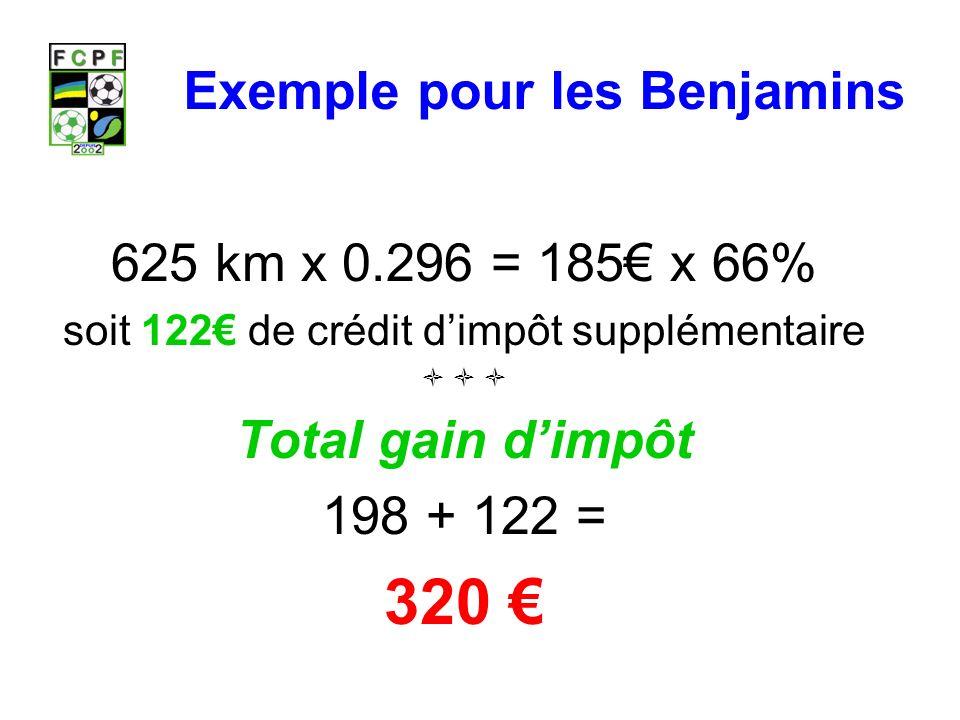 Exemple pour les Benjamins 625 km x 0.296 = 185 x 66% soit 122 de crédit dimpôt supplémentaire Total gain dimpôt 198 + 122 = 320