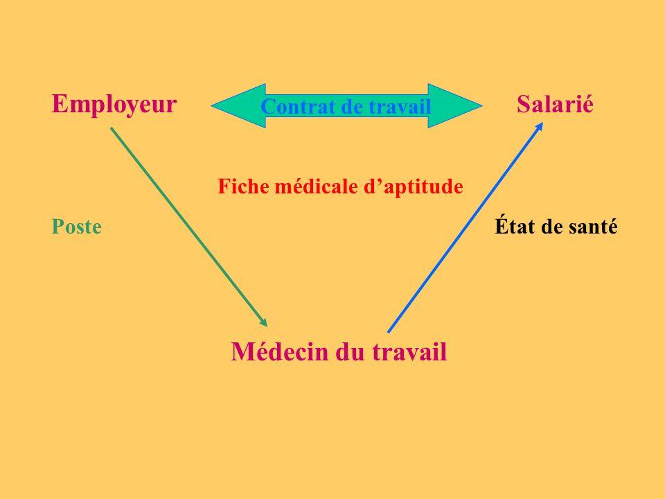 Employeur Salarié Fiche médicale daptitude Poste État de santé Médecin du travail Contrat de travail