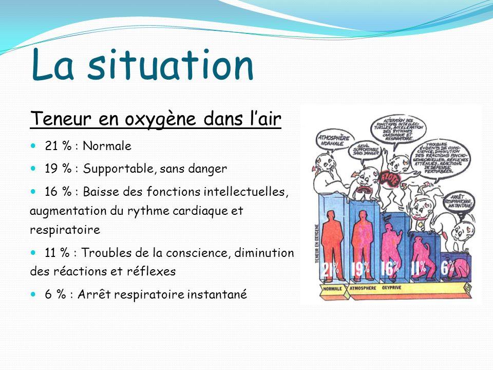 La situation Teneur en oxygène dans lair 21 % : Normale 19 % : Supportable, sans danger 16 % : Baisse des fonctions intellectuelles, augmentation du r