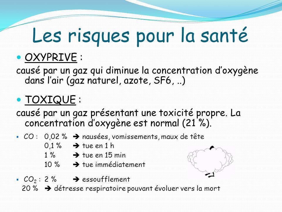 Les risques pour la santé OXYPRIVE : causé par un gaz qui diminue la concentration doxygène dans lair (gaz naturel, azote, SF6,..) TOXIQUE : causé par