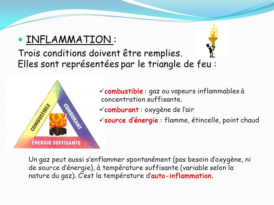INFLAMMATION : Trois conditions doivent être remplies. Elles sont représentées par le triangle de feu : combustible : gaz ou vapeurs inflammables à co