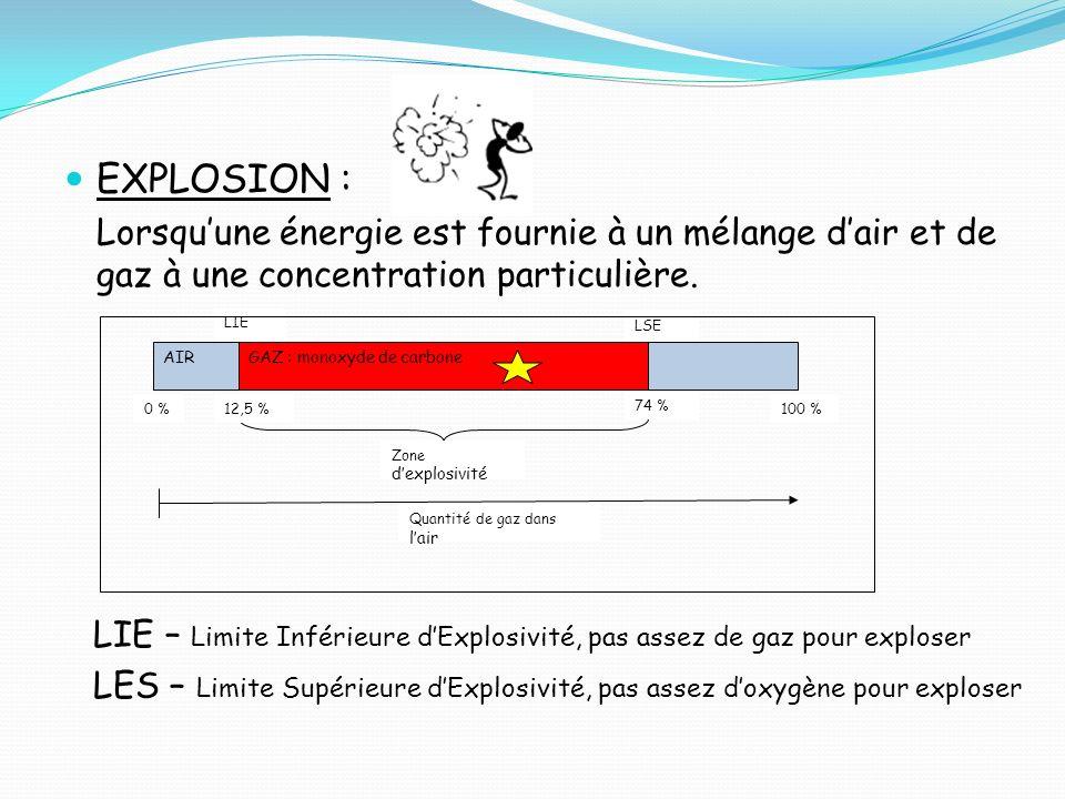 EXPLOSION : Lorsquune énergie est fournie à un mélange dair et de gaz à une concentration particulière. AIRGAZ : monoxyde de carbone Zone dexplosivité