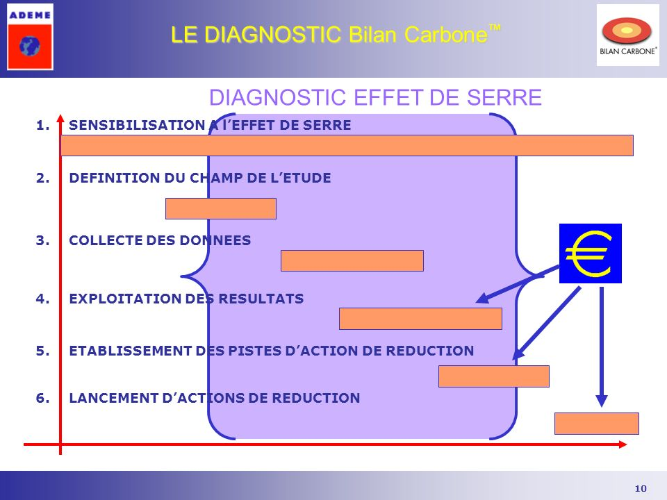10 LE DIAGNOSTIC Bilan Carbone LE DIAGNOSTIC Bilan Carbone 2.DEFINITION DU CHAMP DE LETUDE 4.EXPLOITATION DES RESULTATS 1.SENSIBILISATION A lEFFET DE