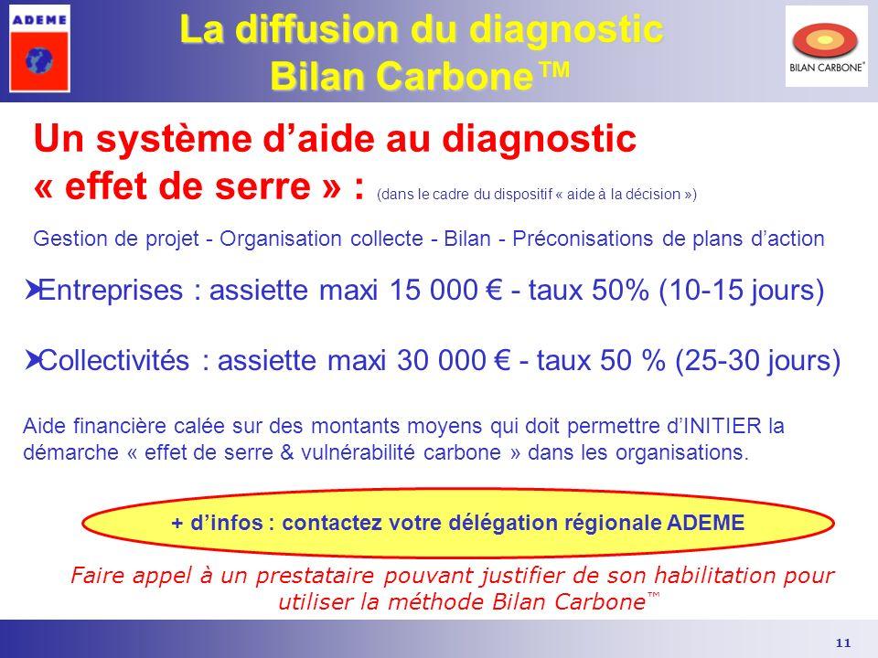 11 La diffusion du diagnostic Bilan Carbone Entreprises : assiette maxi 15 000 - taux 50% (10-15 jours) Collectivités : assiette maxi 30 000 - taux 50
