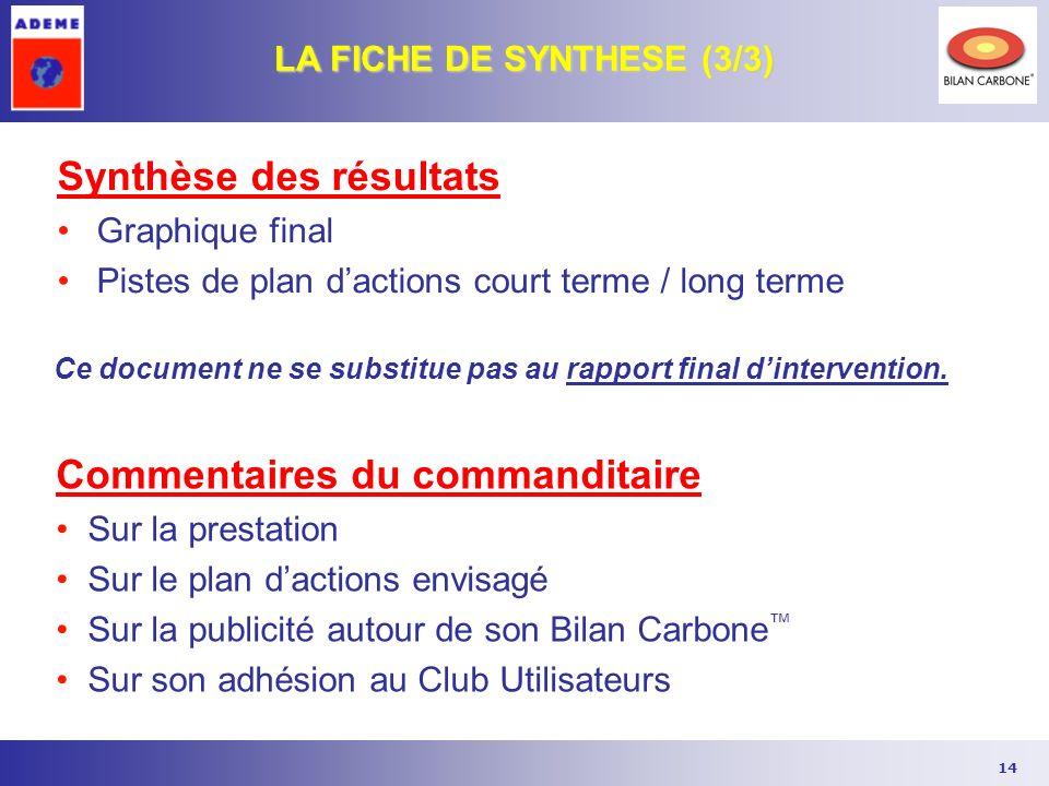 14 Synthèse des résultats Graphique final Pistes de plan dactions court terme / long terme LA FICHE DE SYNTHESE (3/3) Commentaires du commanditaire Su