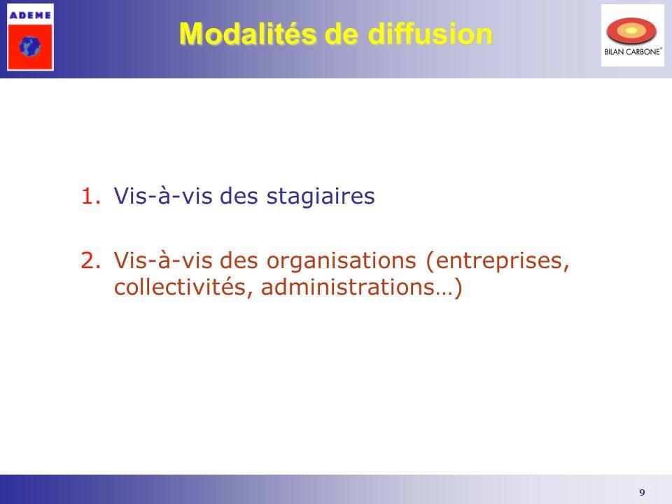 9 Modalités de diffusion 1.Vis-à-vis des stagiaires 2.Vis-à-vis des organisations (entreprises, collectivités, administrations…)