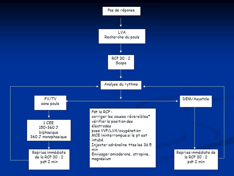 Pas de réponse LVA Recherche du pouls RCP 30 : 2 Scope Analyse du rythme FV/TV sans pouls 1 CEE 150-360 J biphasique 360 J monophasique Pdt la RCP : c
