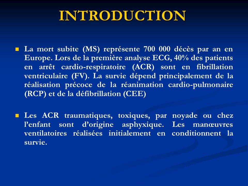 INTRODUCTION La mort subite (MS) représente 700 000 décès par an en Europe. Lors de la première analyse ECG, 40% des patients en arrêt cardio-respirat