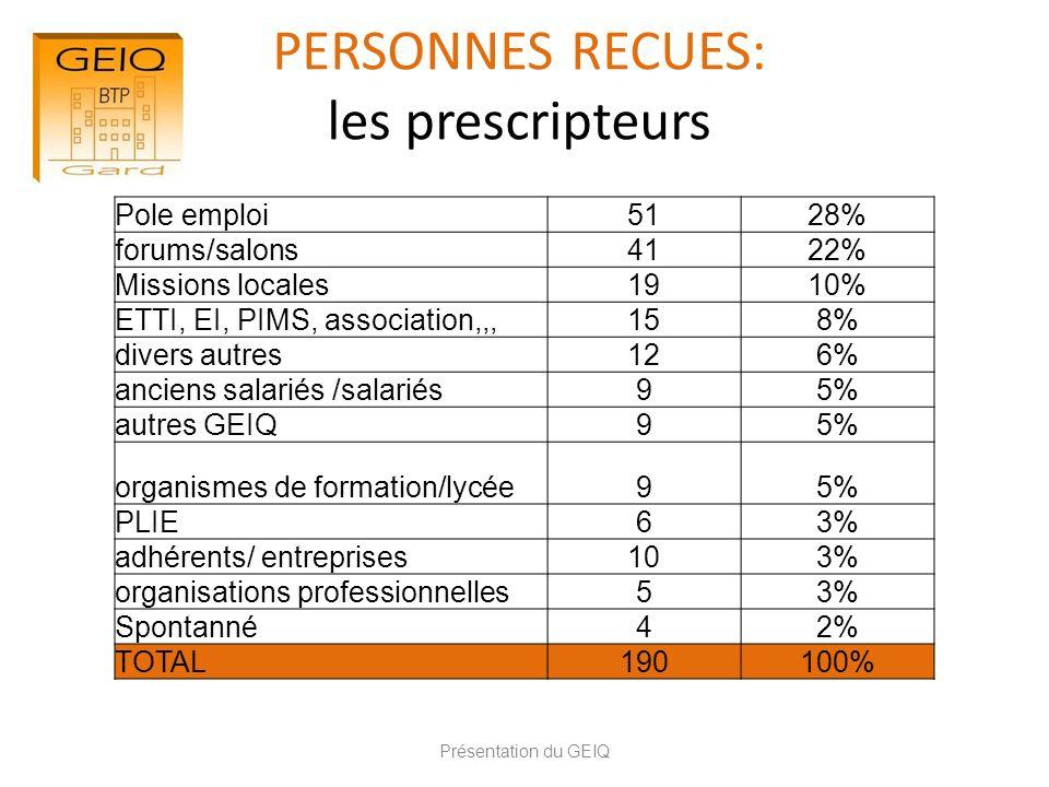 PERSONNES RECUES: les prescripteurs Présentation du GEIQ Pole emploi5128% forums/salons4122% Missions locales1910% ETTI, EI, PIMS, association,,,158%