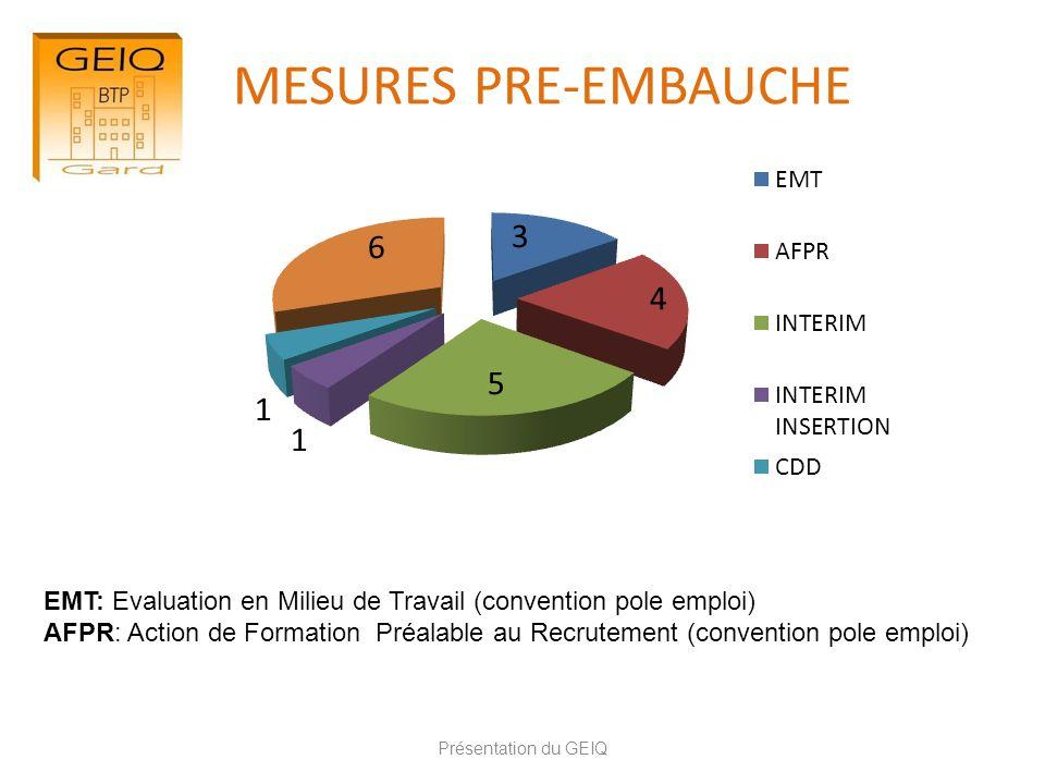 MESURES PRE-EMBAUCHE Présentation du GEIQ EMT: Evaluation en Milieu de Travail (convention pole emploi) AFPR: Action de Formation Préalable au Recrute