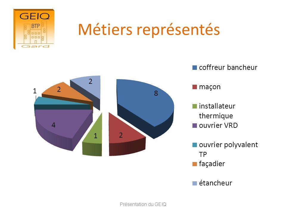 Présentation du GEIQ Métiers représentés