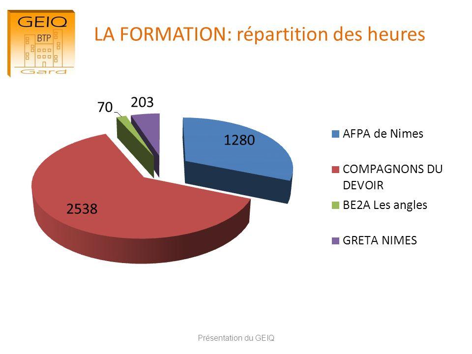 LA FORMATION: répartition des heures Présentation du GEIQ