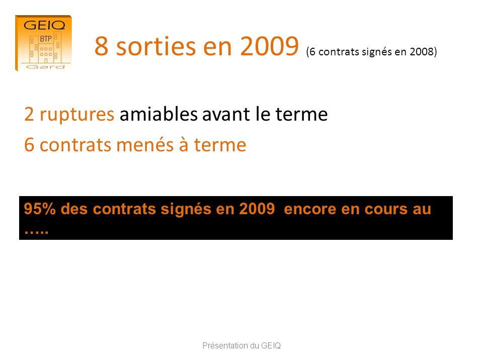 8 sorties en 2009 (6 contrats signés en 2008) 2 ruptures amiables avant le terme 6 contrats menés à terme Présentation du GEIQ 95% des contrats signés