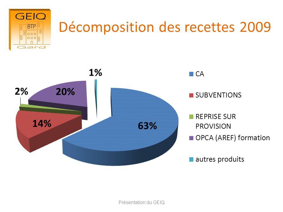 Décomposition des recettes 2009 Présentation du GEIQ