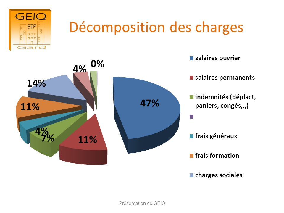 Décomposition des charges Présentation du GEIQ