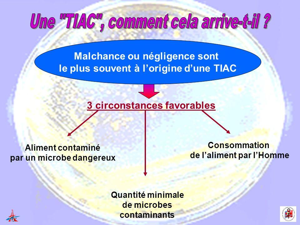 Aliment contaminé par un microbe dangereux Quantité minimale de microbes contaminants Consommation de laliment par lHomme 3 circonstances favorables Malchance ou négligence sont le plus souvent à lorigine dune TIAC