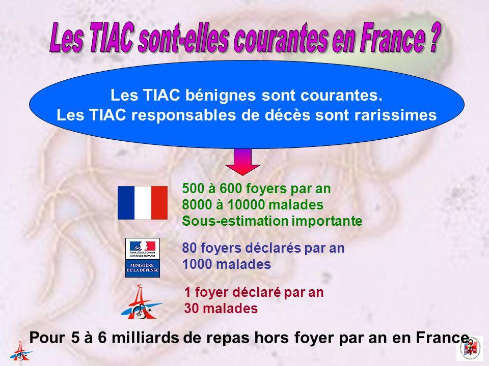 500 à 600 foyers par an 8000 à 10000 malades Sous-estimation importante Pour 5 à 6 milliards de repas hors foyer par an en France 80 foyers déclarés par an 1000 malades Les TIAC bénignes sont courantes.