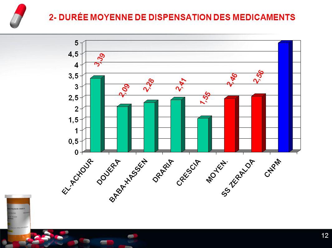 12 2- DURÉE MOYENNE DE DISPENSATION DES MEDICAMENTS