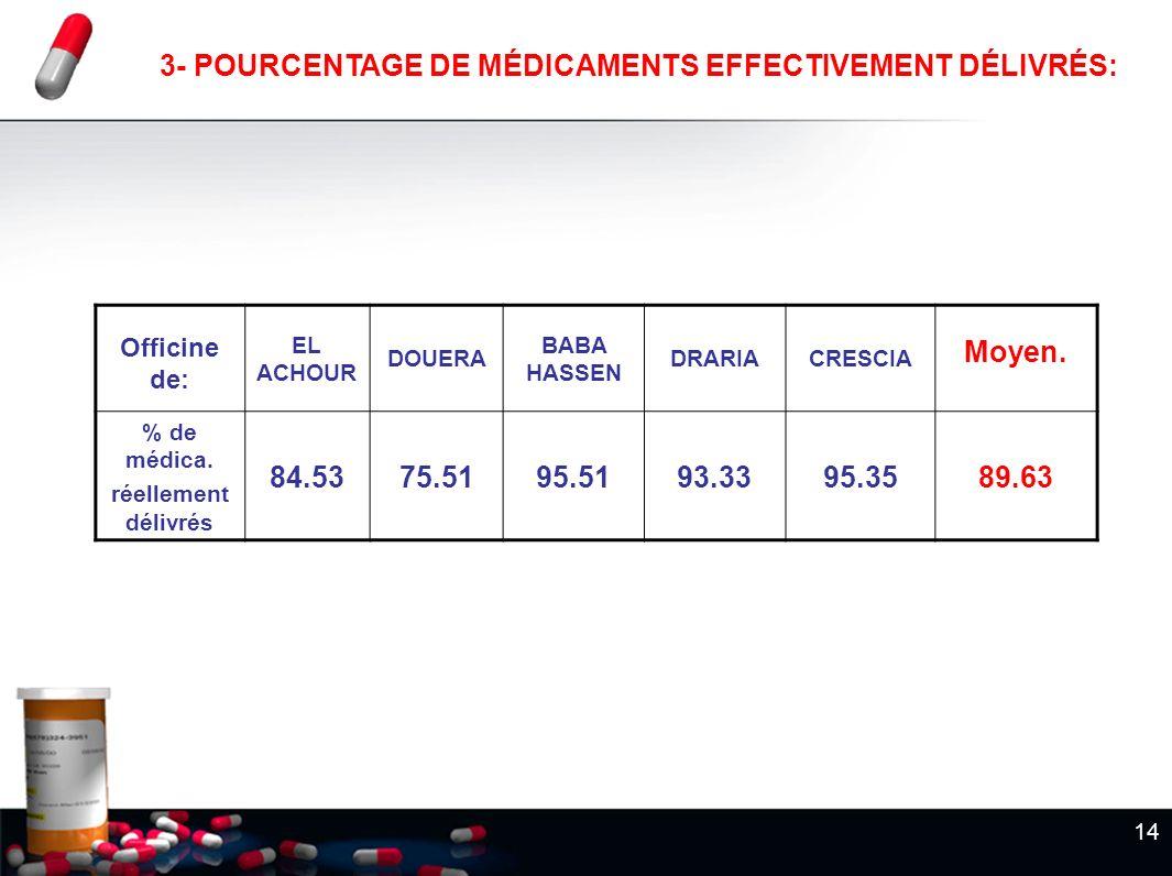 14 3- POURCENTAGE DE MÉDICAMENTS EFFECTIVEMENT DÉLIVRÉS: Officine de: EL ACHOUR DOUERA BABA HASSEN DRARIACRESCIA Moyen. % de médica. réellement délivr