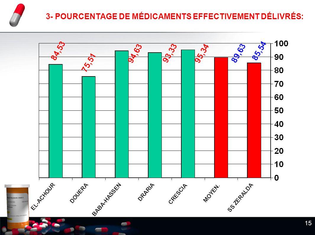 15 3- POURCENTAGE DE MÉDICAMENTS EFFECTIVEMENT DÉLIVRÉS:
