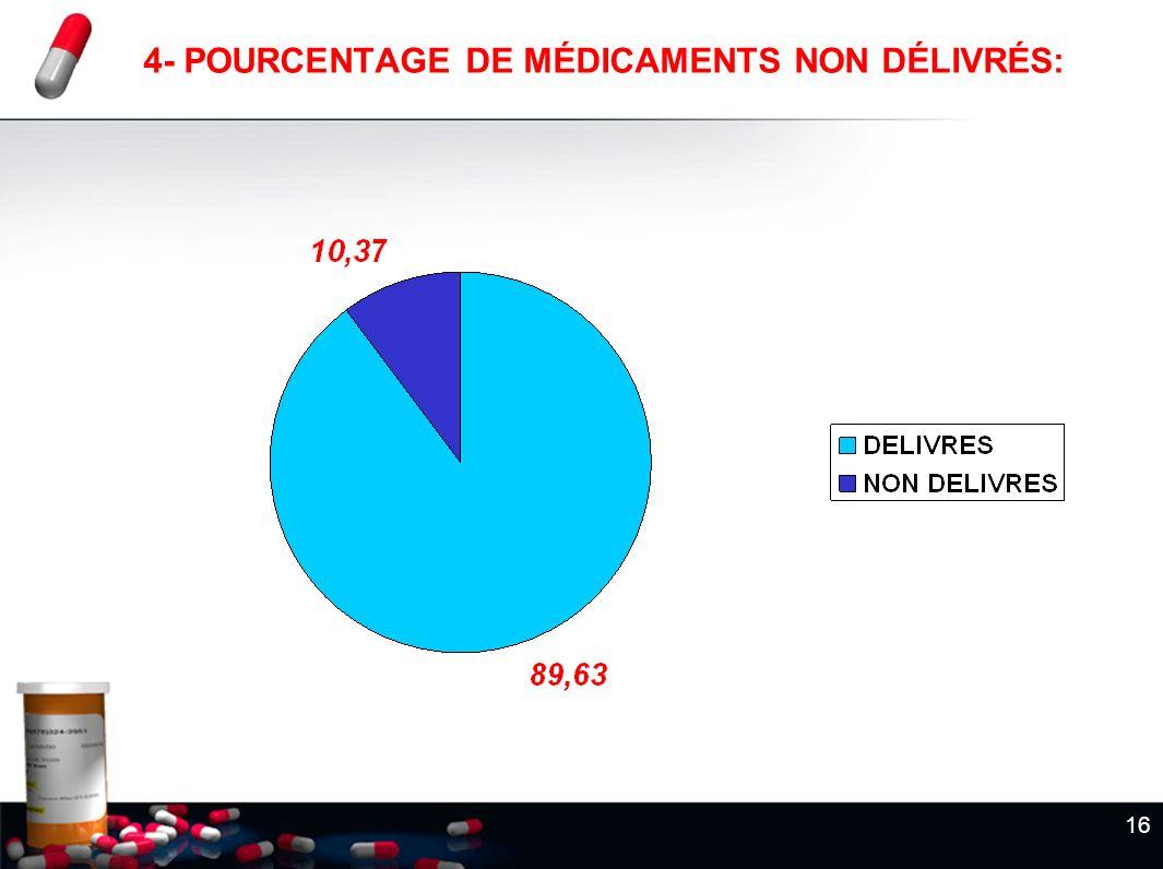 16 4- POURCENTAGE DE MÉDICAMENTS NON DÉLIVRÉS: