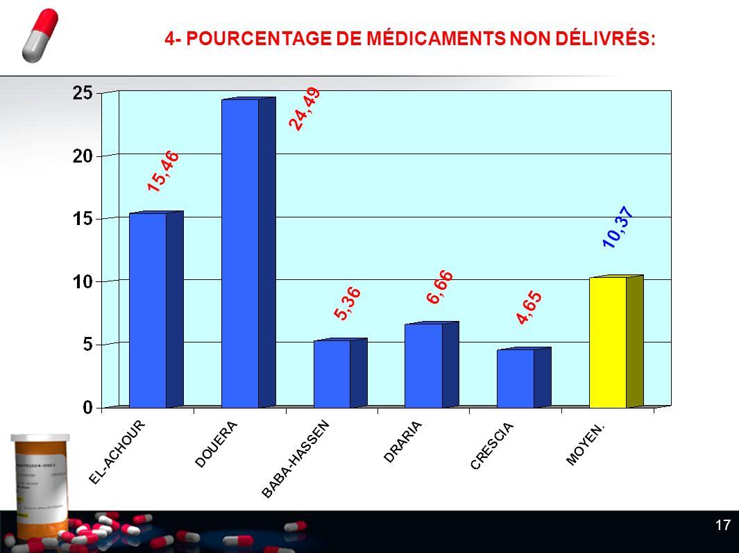 17 4- POURCENTAGE DE MÉDICAMENTS NON DÉLIVRÉS: