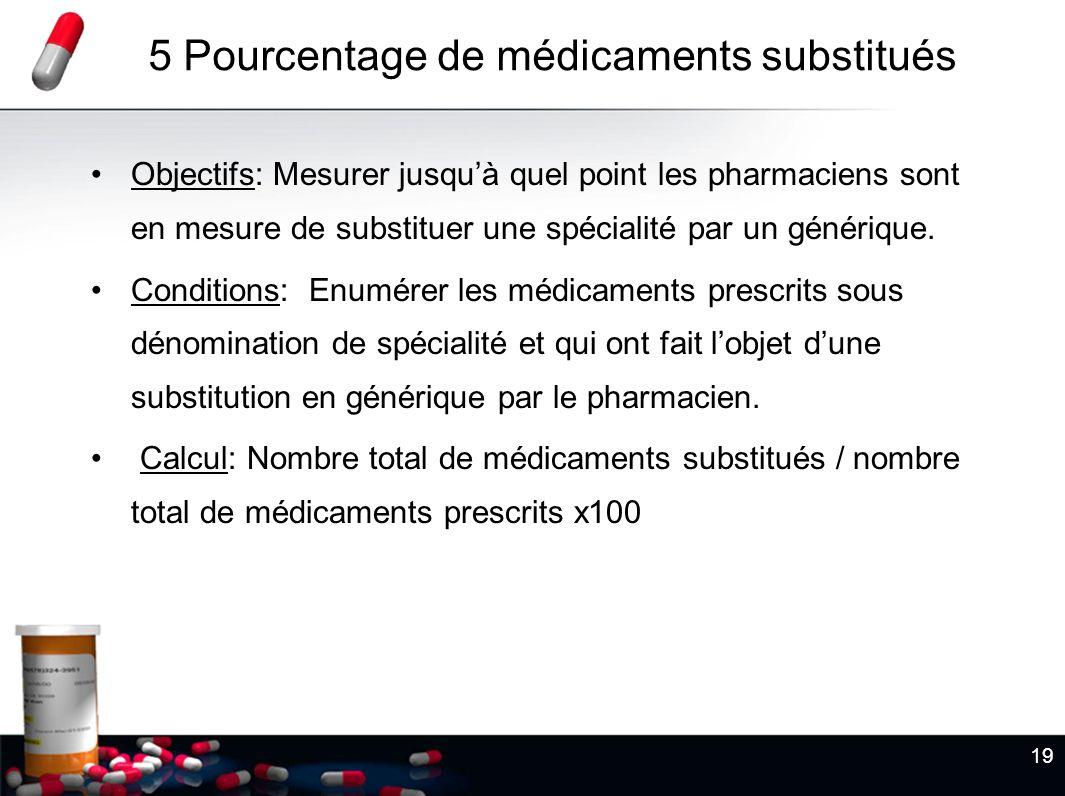 19 5 Pourcentage de médicaments substitués Objectifs: Mesurer jusquà quel point les pharmaciens sont en mesure de substituer une spécialité par un gén