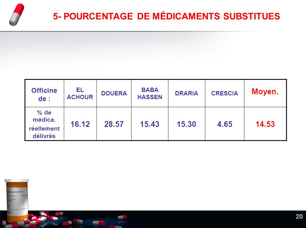 20 5- POURCENTAGE DE MÉDICAMENTS SUBSTITUES Officine de : EL ACHOUR DOUERA BABA HASSEN DRARIACRESCIA Moyen. % de médica. réellement délivrés 16.1228.5