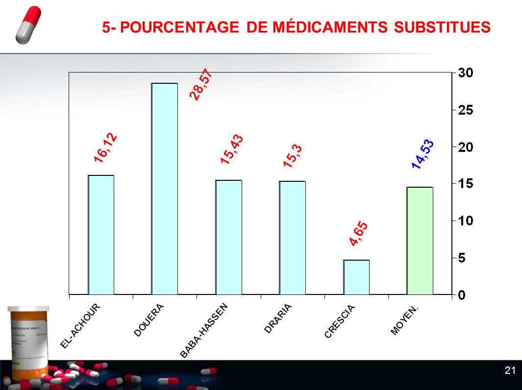 21 5- POURCENTAGE DE MÉDICAMENTS SUBSTITUES