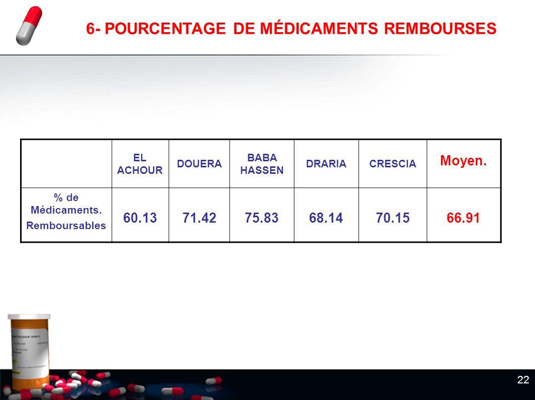 22 6- POURCENTAGE DE MÉDICAMENTS REMBOURSES EL ACHOUR DOUERA BABA HASSEN DRARIACRESCIA Moyen. % de Médicaments. Remboursables 60.1371.4275.8368.1470.1