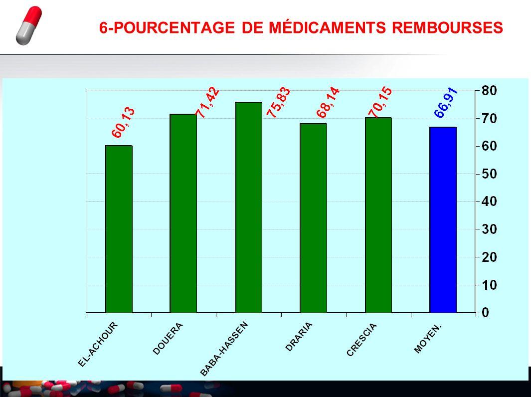 23 6-POURCENTAGE DE MÉDICAMENTS REMBOURSES