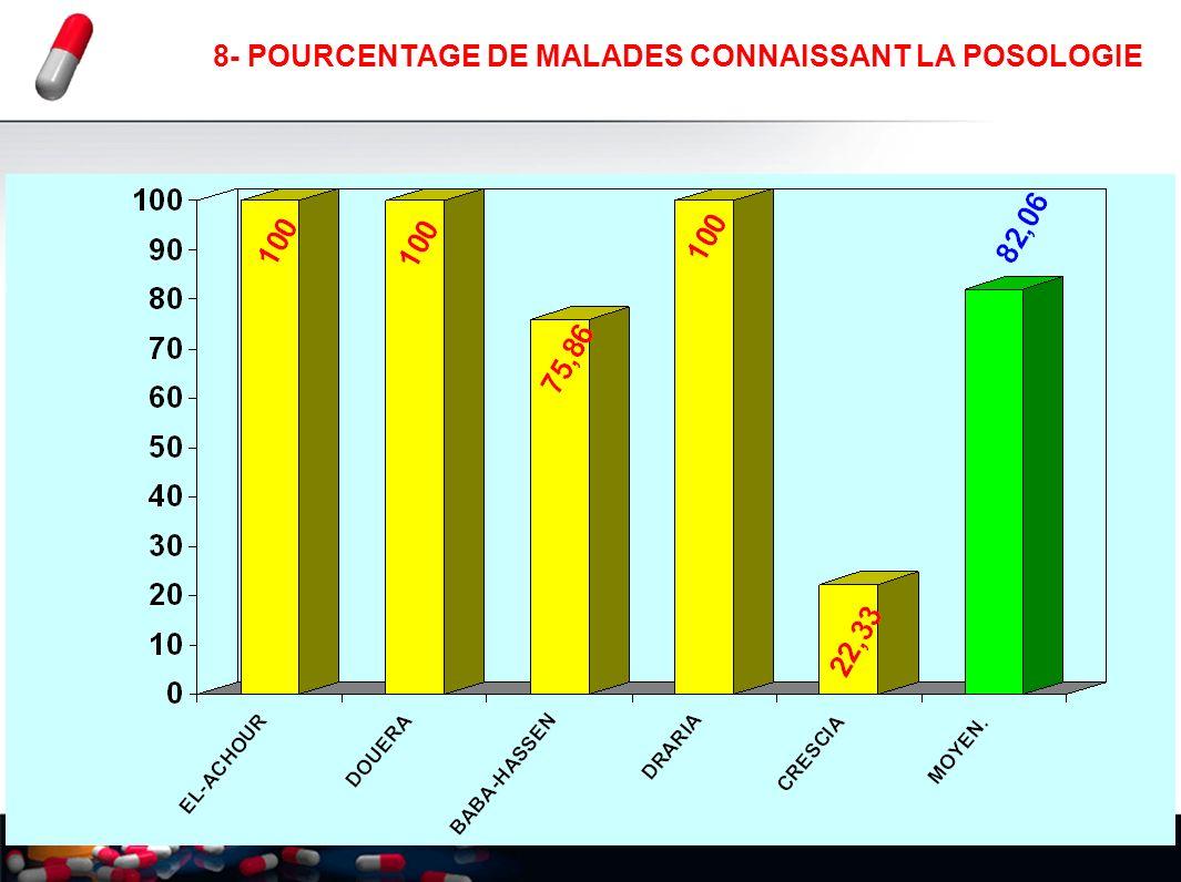 28 8- POURCENTAGE DE MALADES CONNAISSANT LA POSOLOGIE