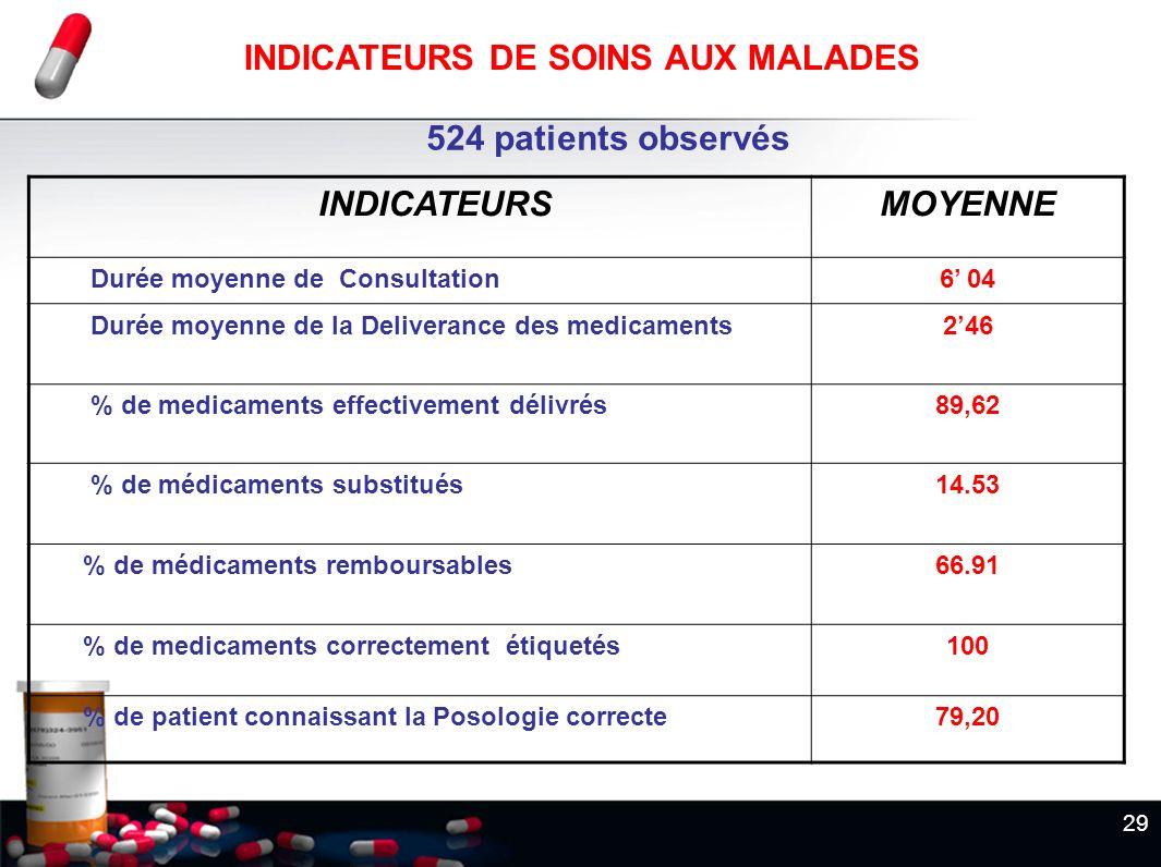 29 524 patients observés INDICATEURSMOYENNE Durée moyenne de Consultation6 04 Durée moyenne de la Deliverance des medicaments246 % de medicaments effe