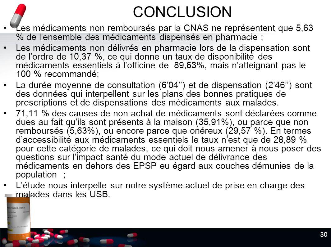 30 CONCLUSION Les médicaments non remboursés par la CNAS ne représentent que 5,63 % de lensemble des médicaments dispensés en pharmacie ; Les médicame