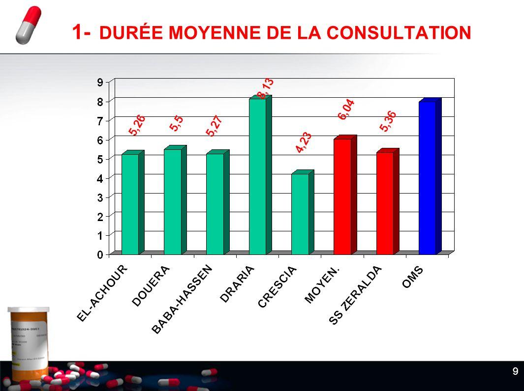 9 1- DURÉE MOYENNE DE LA CONSULTATION