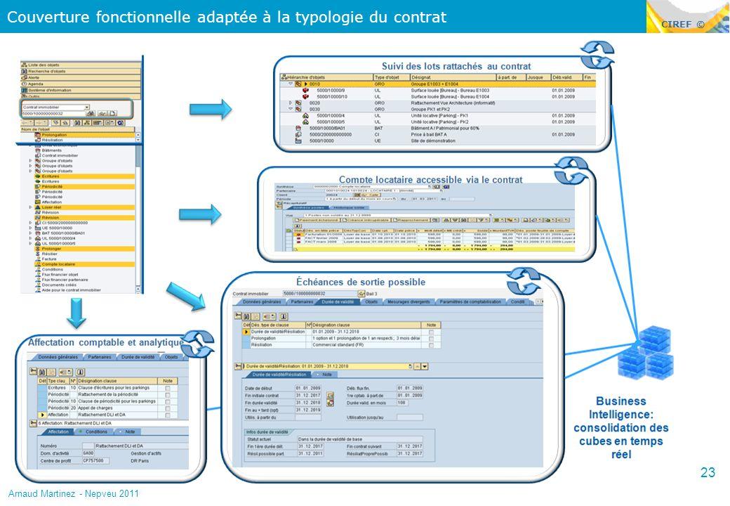 CIREF © Couverture fonctionnelle adaptée à la typologie du contrat 23 Arnaud Martinez - Nepveu 2011