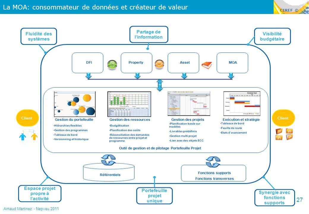 CIREF © La MOA: consommateur de données et créateur de valeur 27 Arnaud Martinez - Nepveu 2011