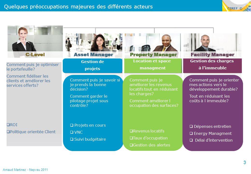 CIREF © Quelques préoccupations majeures des différents acteurs 3 Arnaud Martinez - Nepveu 2011