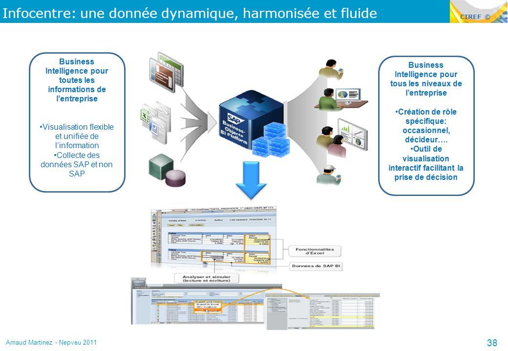 CIREF © Infocentre: une donnée dynamique, harmonisée et fluide Arnaud Martinez - Nepveu 2011 38