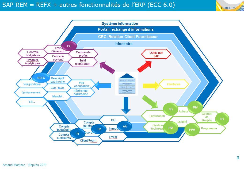 CIREF © SAP REM = REFX + autres fonctionnalités de lERP (ECC 6.0) 9 Arnaud Martinez - Nepveu 2011