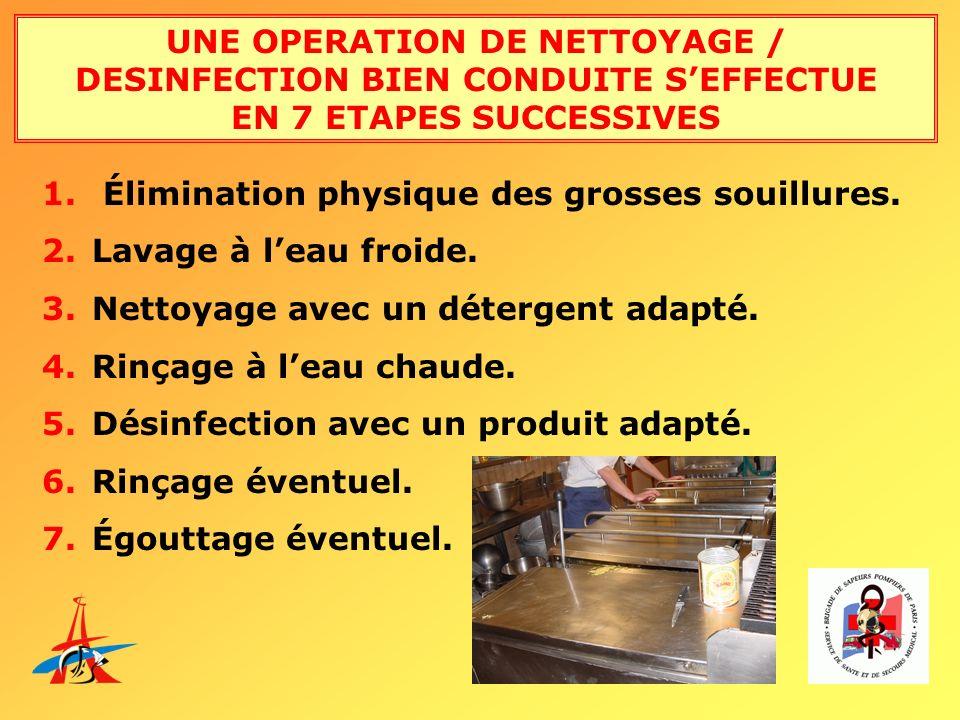 UNE OPERATION DE NETTOYAGE / DESINFECTION BIEN CONDUITE SEFFECTUE EN 7 ETAPES SUCCESSIVES 1. Élimination physique des grosses souillures. 2. Lavage à