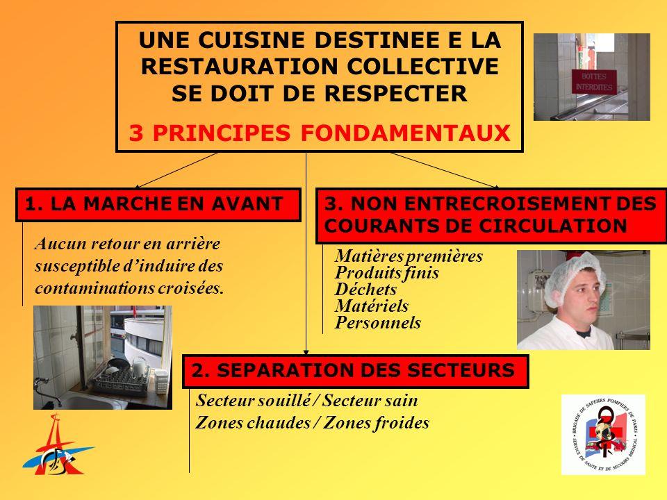 UNE CUISINE DESTINEE E LA RESTAURATION COLLECTIVE SE DOIT DE RESPECTER 3 PRINCIPES FONDAMENTAUX 1. LA MARCHE EN AVANT 2. SEPARATION DES SECTEURS 3. NO