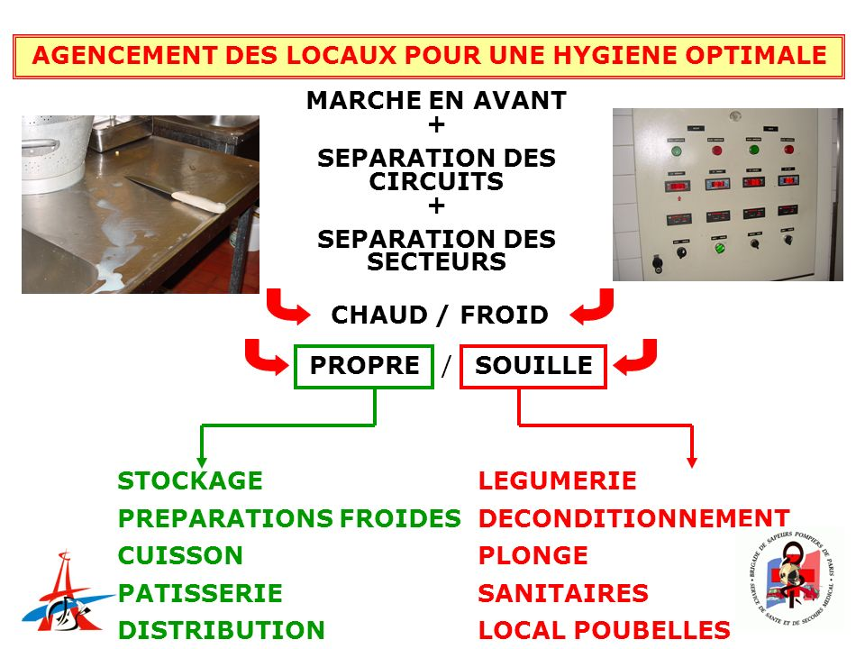 AGENCEMENT DES LOCAUX POUR UNE HYGIENE OPTIMALE MARCHE EN AVANT + SEPARATION DES CIRCUITS + SEPARATION DES SECTEURS CHAUD / FROID PROPRESOUILLE / LEGU