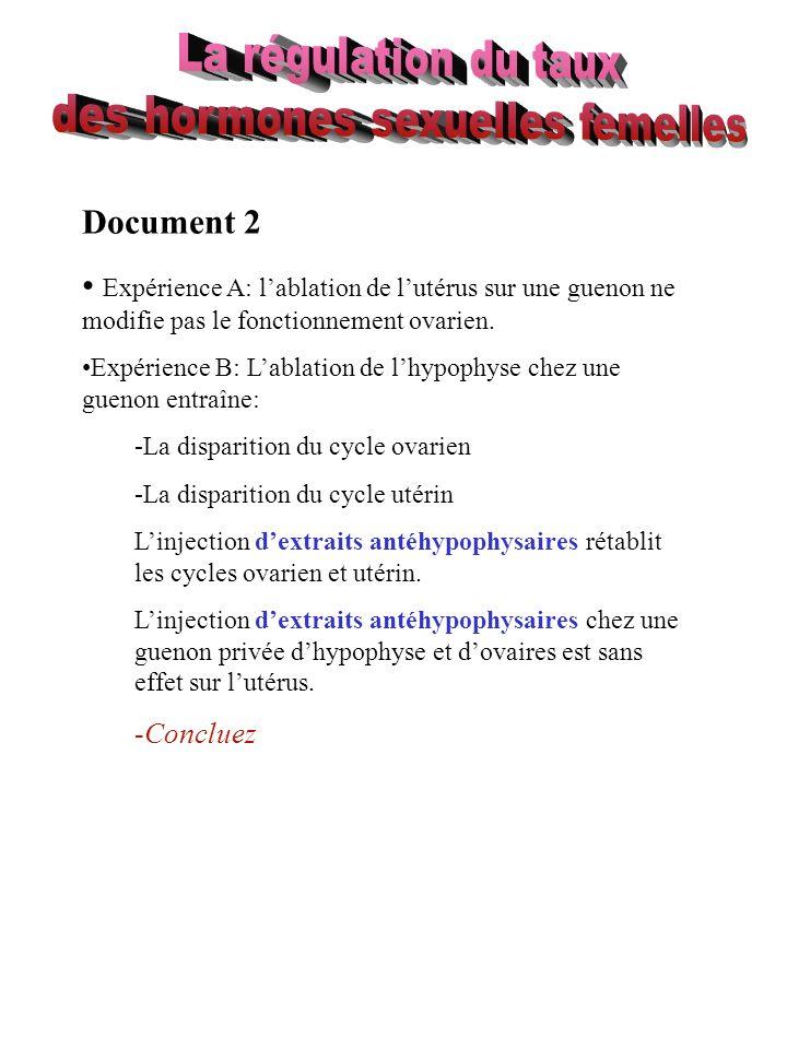 Document 2 Expérience A: lablation de lutérus sur une guenon ne modifie pas le fonctionnement ovarien. Expérience B: Lablation de lhypophyse chez une