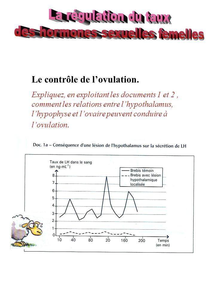 Le contrôle de lovulation. Expliquez, en exploitant les documents 1 et 2, comment les relations entre lhypothalamus, lhypophyse et lovaire peuvent con