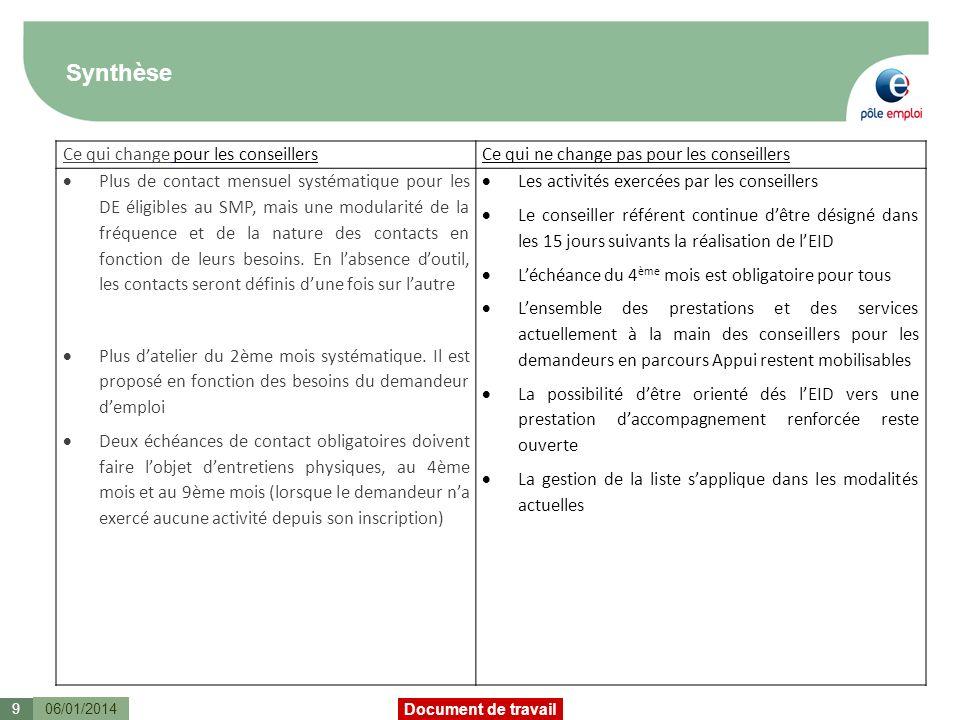 Document de travail Synthèse 06/01/20149 Ce qui change pour les conseillersCe qui ne change pas pour les conseillers Plus de contact mensuel systématique pour les DE éligibles au SMP, mais une modularité de la fréquence et de la nature des contacts en fonction de leurs besoins.