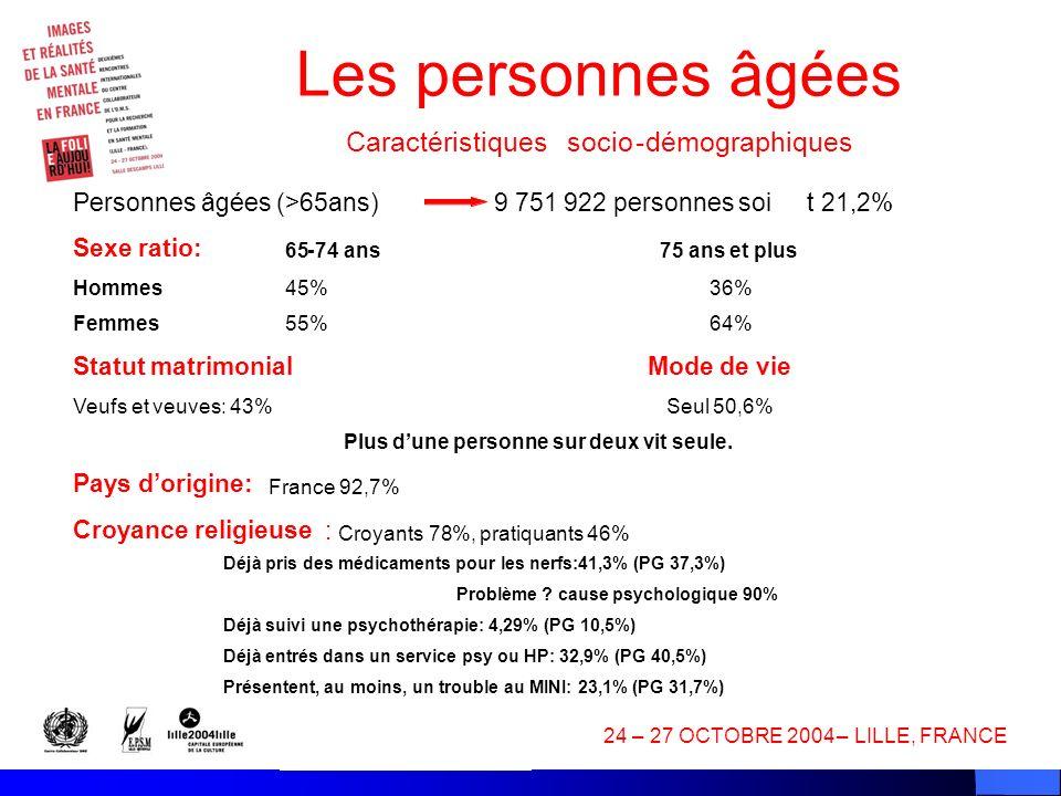 12 24–27 OCTOBRE 2004–LILLE, FRANCE Les personnes âgées Caractéristiquessocio-démographiques Personnes âgées (>65ans) 9 751 922 personnes soit 21,2% Sexe ratio: 65-74 ans75 ans et plus Hommes 45%36% Femmes 55%64% Statut matrimonialMode de vie Veufs et veuves: 43%Seul 50,6% Plus dune personne sur deux vit seule.