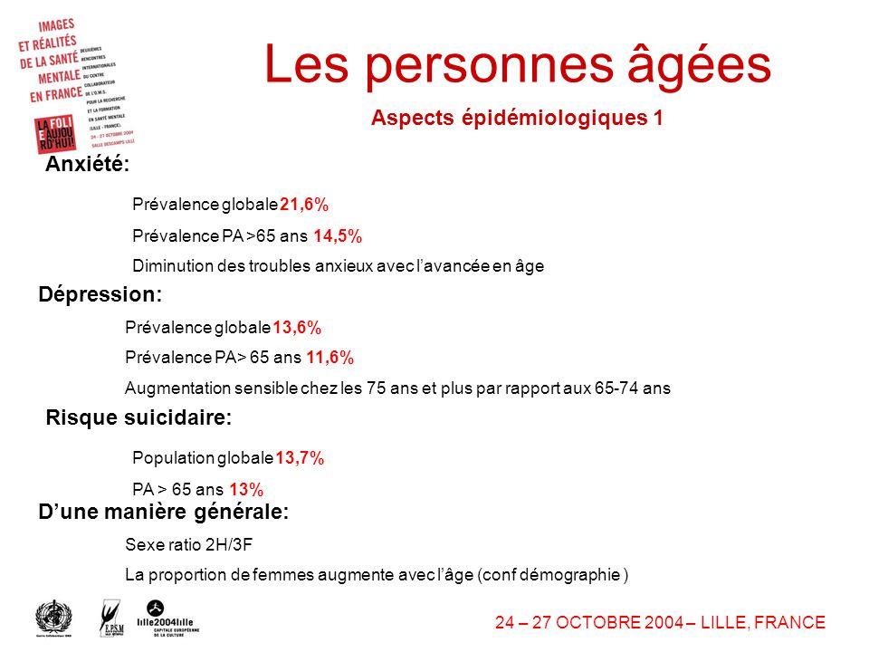 13 24–27 OCTOBRE 2004–LILLE, FRANCE Les personnes âgées Aspects épidémiologiques 1 Anxiété: Prévalence globale21,6% Prévalence PA >65 ans14,5% Diminution des troubles anxieux avec lavancée en âge Dépression: Prévalence globale13,6% Prévalence PA> 65 ans11,6% Augmentation sensible chez les 75 ans et plus par rapport aux 65-74 ans Risque suicidaire: Population globale13,7% PA > 65 ans13% Dune manière générale: Sexe ratio 2H/3F La proportion de femmes augmente avec lâge ( conf démographie )