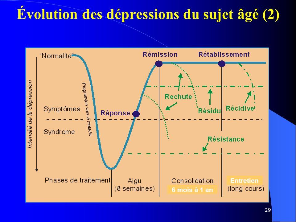 29 Évolution des dépressions du sujet âgé (2) 6 mois à 1 an Entretien