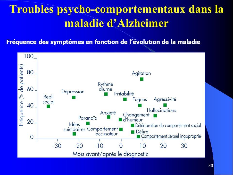 33 Troubles psycho-comportementaux dans la maladie dAlzheimer Fréquence des symptômes en fonction de lévolution de la maladie